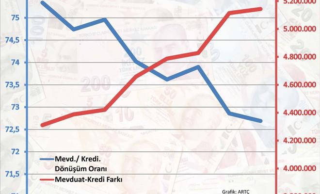 Mevduat-Kredi farkı 5.3 milyar TL'ye çıktı