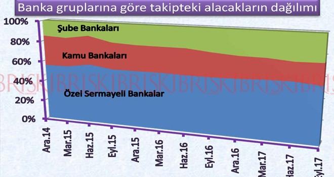 Sorunlu krediler 850 milyonu aştı