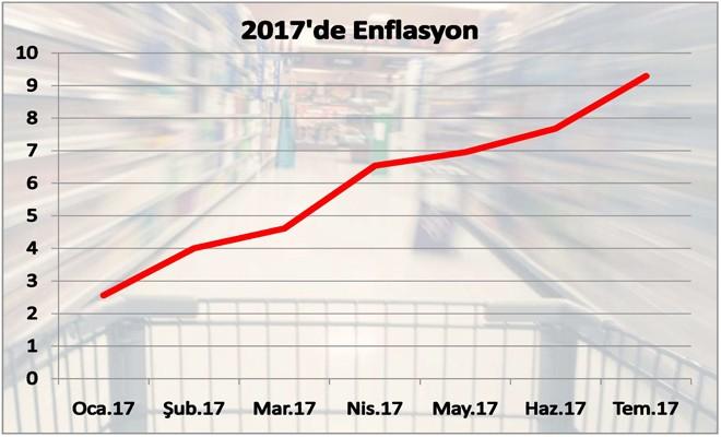 Enflasyon kâbusu geri döndü