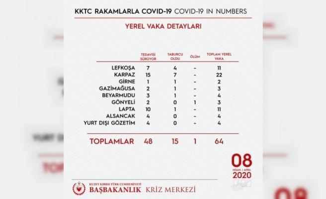 Covid-19 yerel vaka detayları