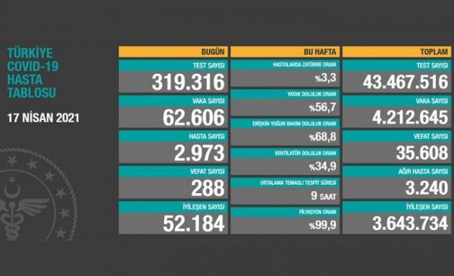 Türkiye, 17 Nisan 2021 koronavirüs tablosu: 288 kişi hayatını kaybetti