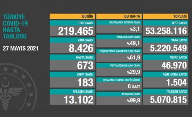 Türkiye, 27 Mayıs 2021 koronavirüs tablosu: 183 kişi hayatını kaybetti