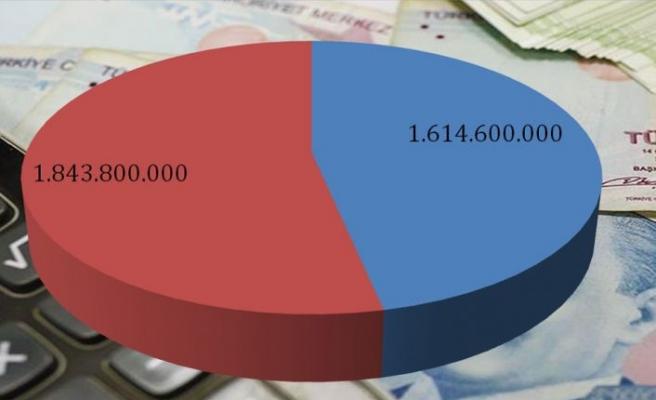 Kamu maliyesinde 230 milyon TL açık