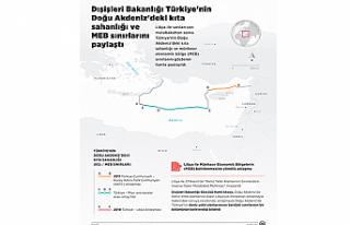 """""""Türkiye ile imzalanan mutabakat yürürlüğe..."""