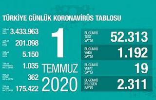 Türkiye'de son 24 saatte 1192 kişiye Covid-19...