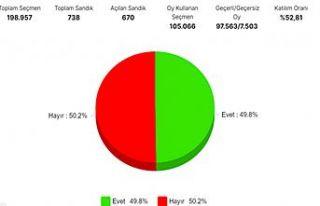 Referandum sonuçları