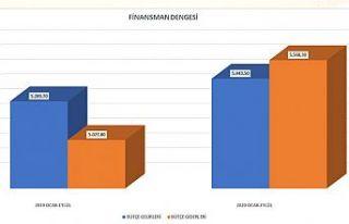 Finansman dengesinde 125 milyon TL'lik kayıp