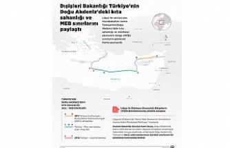 """""""Türkiye ile imzalanan mutabakat yürürlüğe girdi"""""""