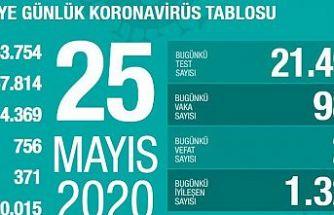 Türkiye'de virüsü yenen hasta sayısı 120 bini geçti