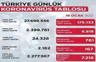 Türkiye'de son 24 saatte 6 bin 818 yeni vaka