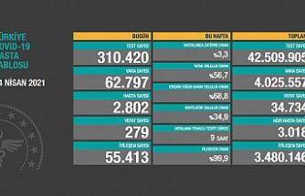 Türkiye, 14 Nisan 2021 koronavirüs tablosu: 279 kişi hayatını kaybetti