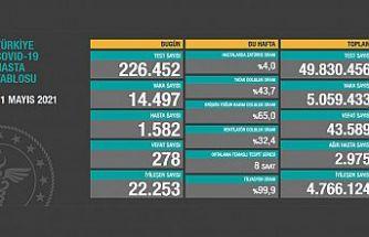 Türkiye, 11 Mayıs 2021 koronavirüs tablosu: 278 kişi hayatını kaybetti